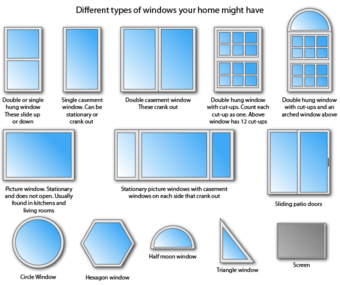 Different types of windows1 FAQs about our Colorado Springs Window Washing and Gutter Cleaning Services